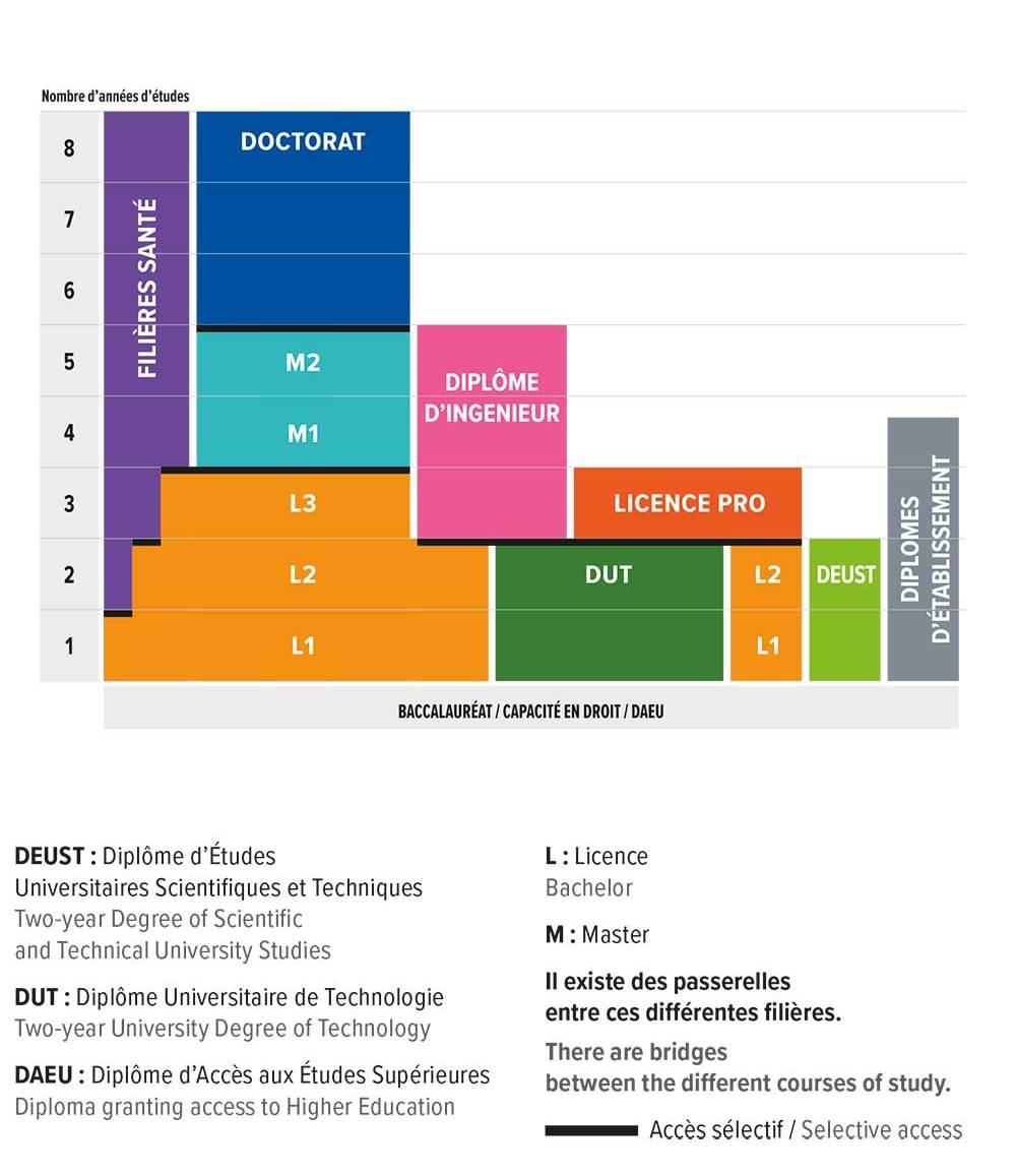 سیستم LMD در نحوه ارزشیابی مدارک تحصیلی در فرانسه