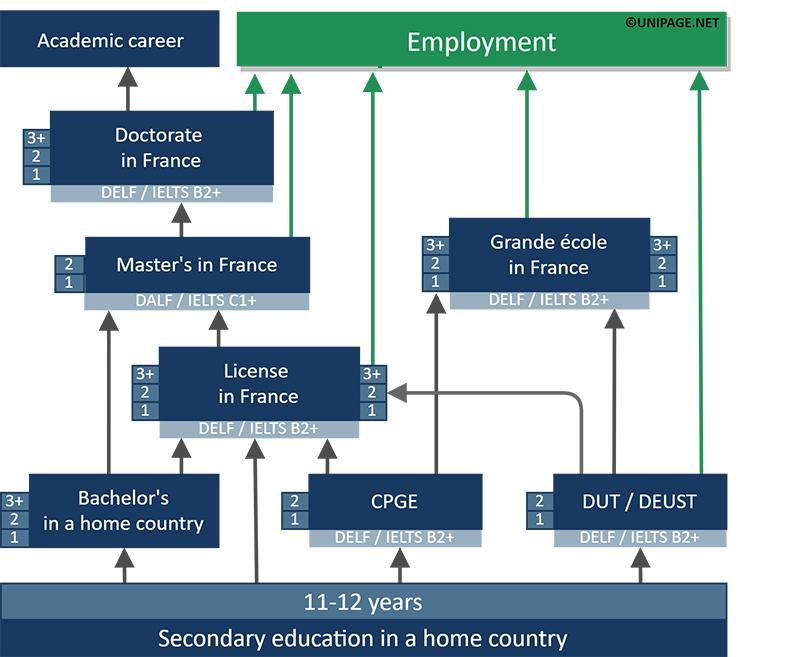 نظام آموزش اروپا و فرانسه